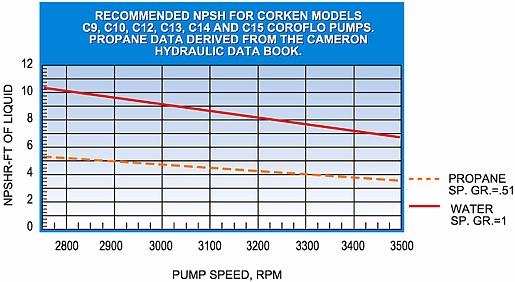 Cameron hydraulic data pdf